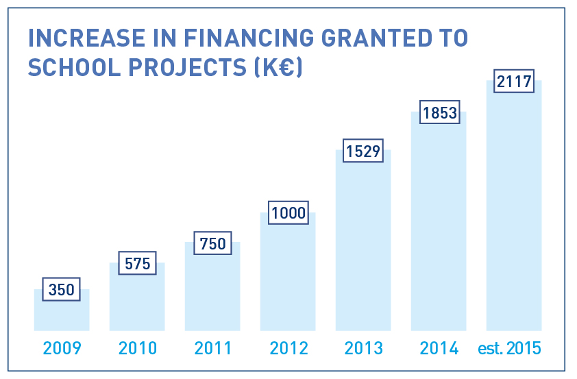 Increase in financing granted to school projects